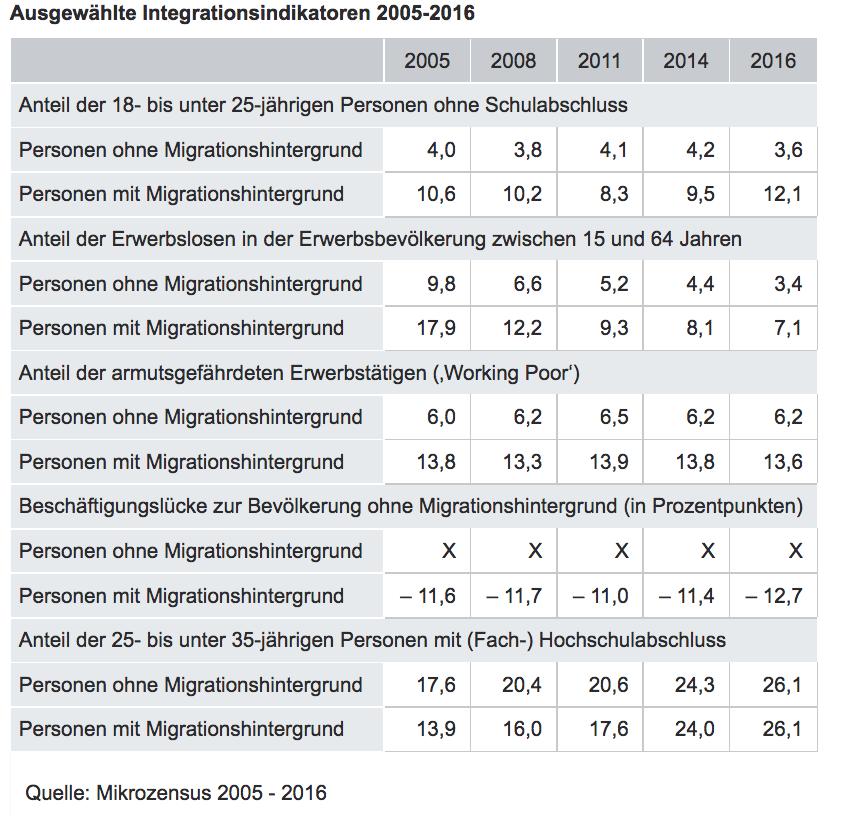 Quelle: Mikrozensus 2005 - 2016. Ausgewählte Integrationsindikatoren 2005-2016