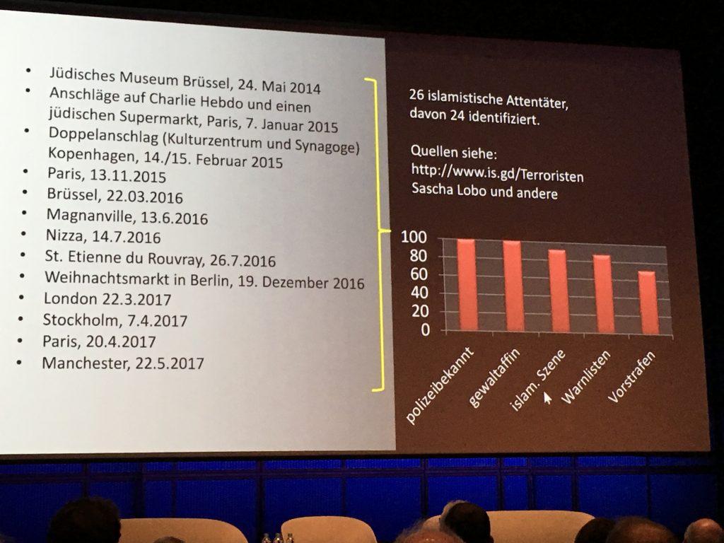 Chart zeigt die Anzahl terroristischer Angriffe