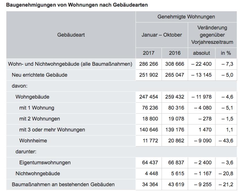 Statistik: Baugenehmigungen von Wohnungen nach Gebäudearten