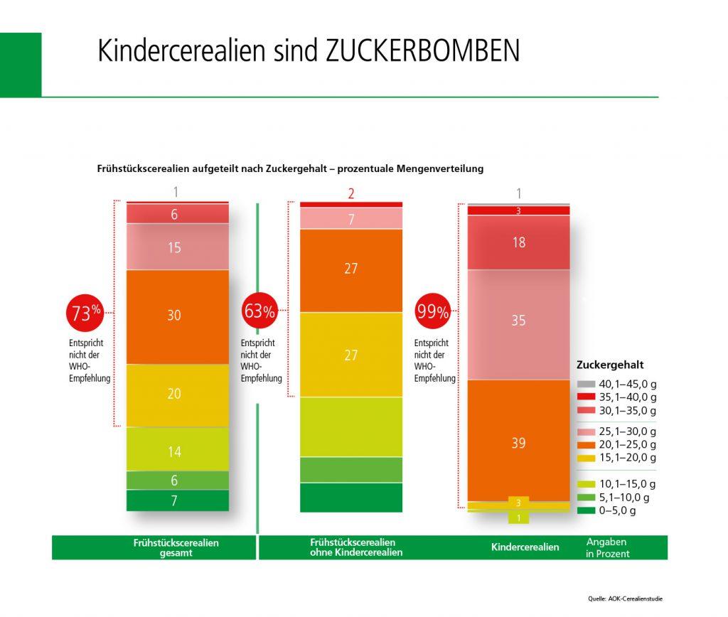 Screenshot der Statistik zeigt den hohen Anteil an Zucker bei den Kinderceralien