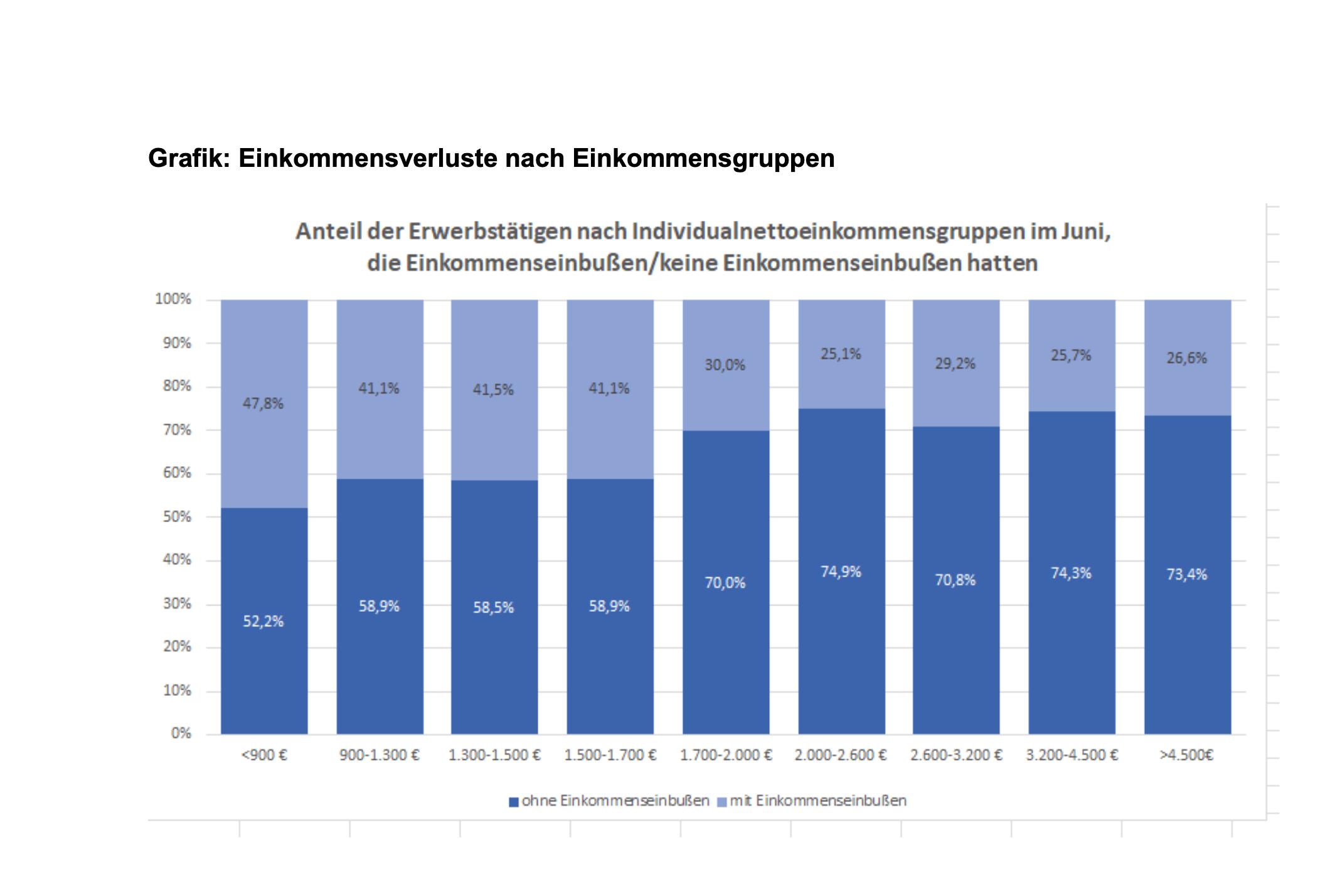 Die Grafik zeigt Einkommensverluste nach Einkommensgruppen.