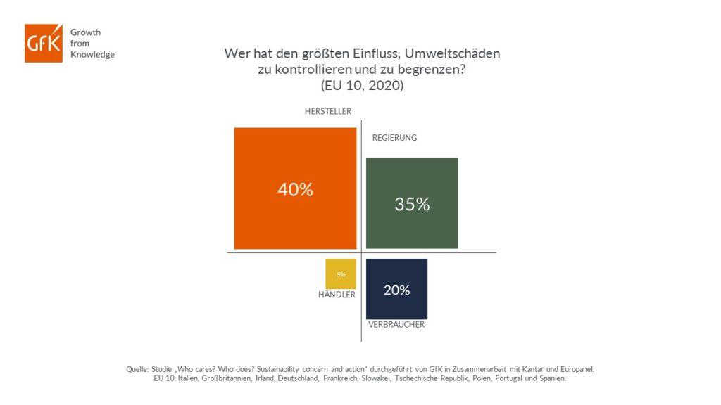 Die Grafik zeigt, wer den größten Einfluss auf das Konsumverhalten hat.