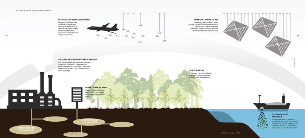 Methoden des Geoengineerings © Grafik: GCO