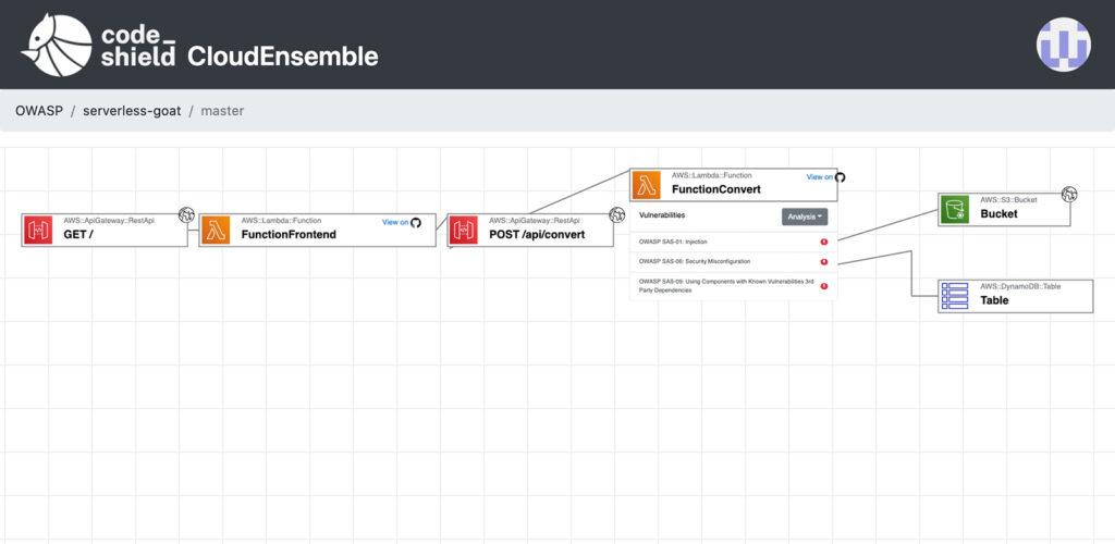 Eine Grafik von CodeShield, die die Datenflüsse darstellt